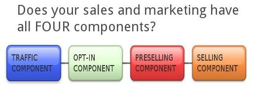 Does your sales and marketing have all four components?